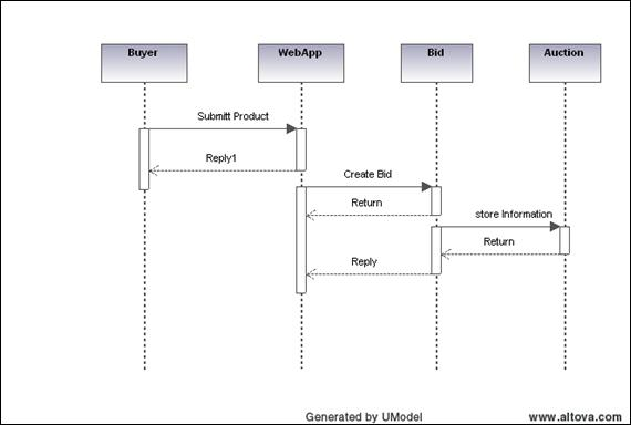 """submit bid"" sequence diagram  """