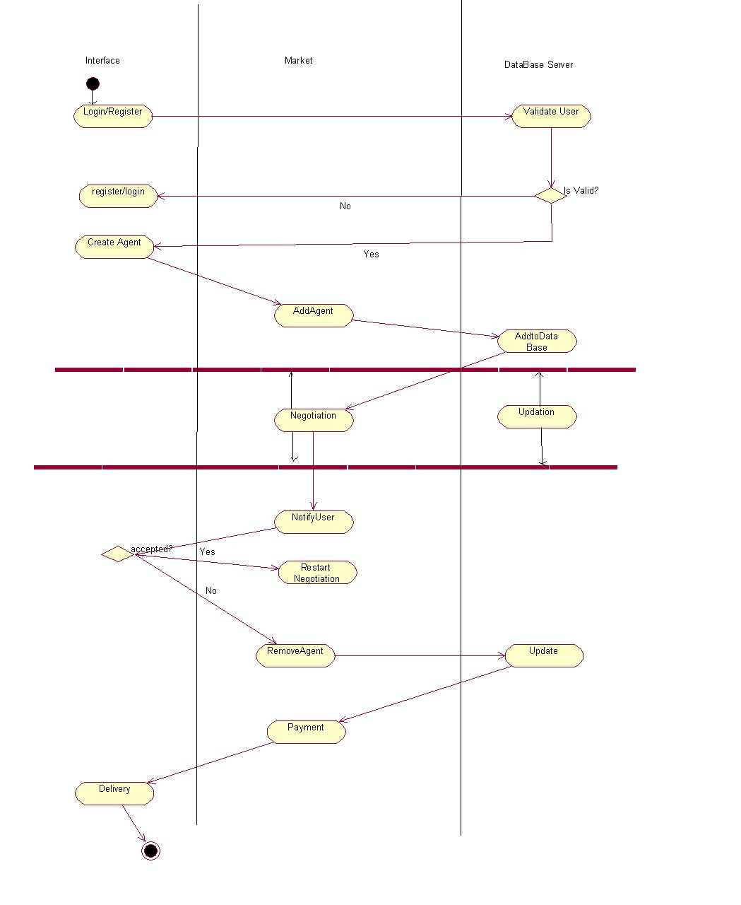Electron Design Document Where To Use Statechart Diagrams