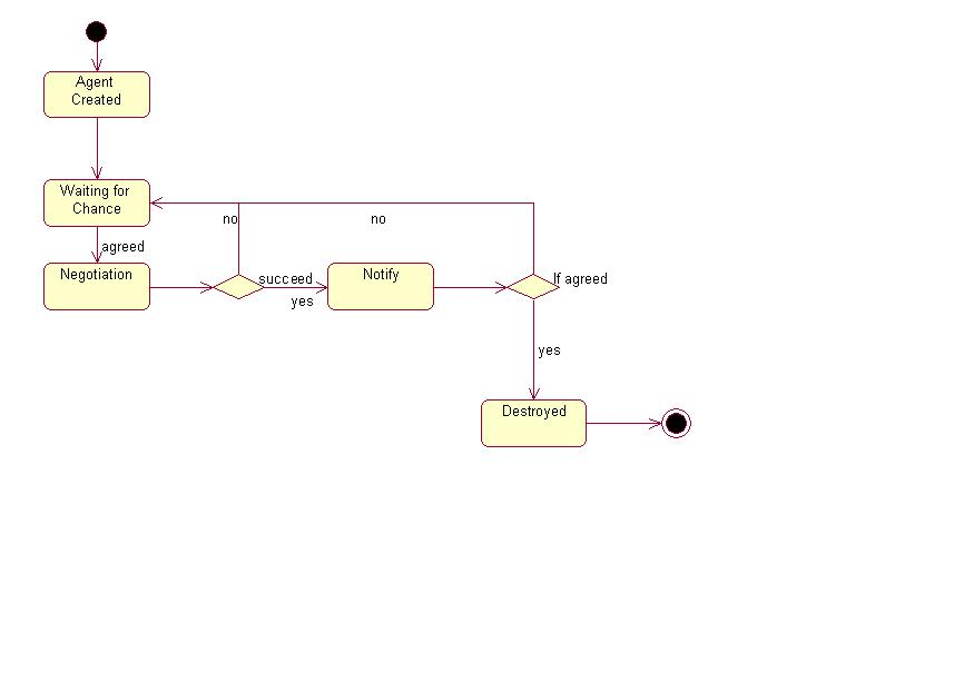 Electron Design Document
