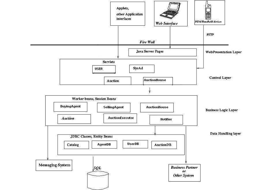 Design Document For Vipani